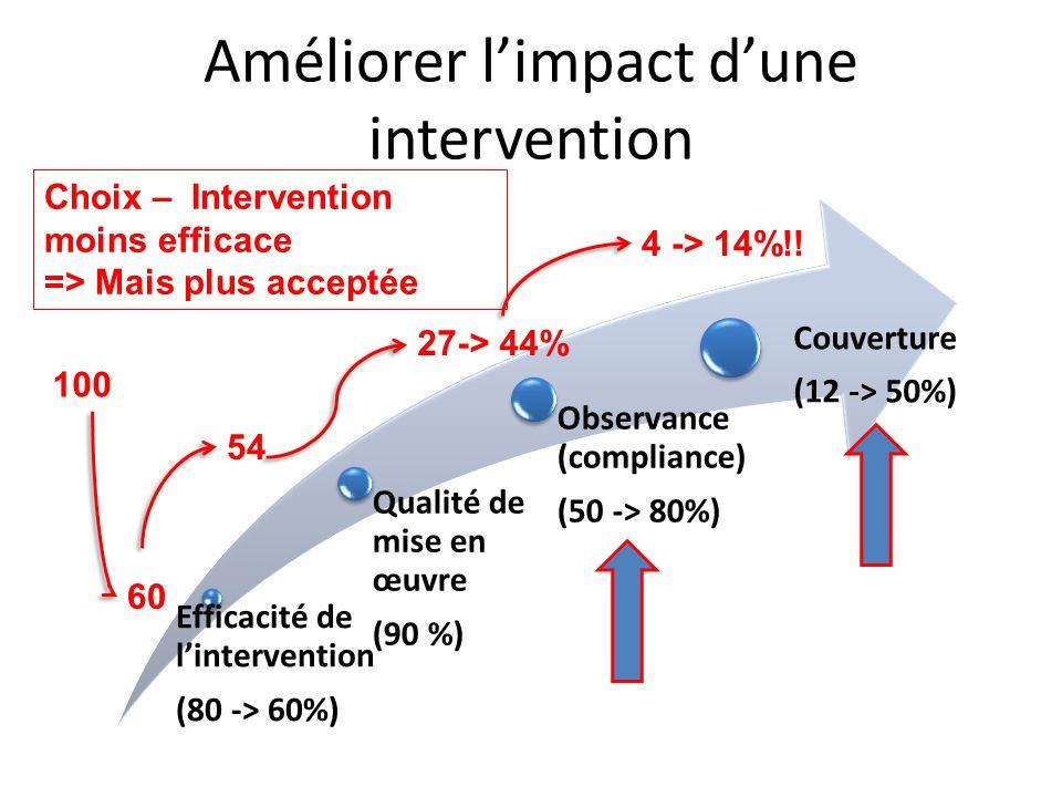 Améliorer limpact dune intervention Efficacité de lintervention (80 -> 60%) Qualité de mise en œuvre (90 %) Observance (compliance) (50 -> 80%) Couverture (12 -> 50%) 100 60 54 27-> 44% 4 -> 14%!.