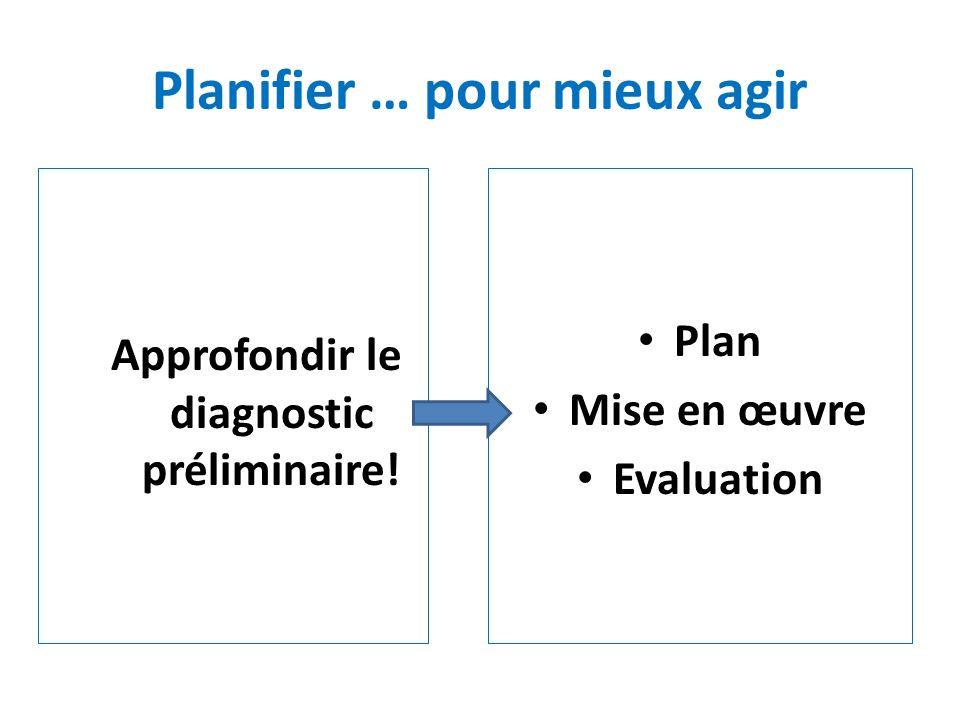Planifier … pour mieux agir Approfondir le diagnostic préliminaire! Plan Mise en œuvre Evaluation