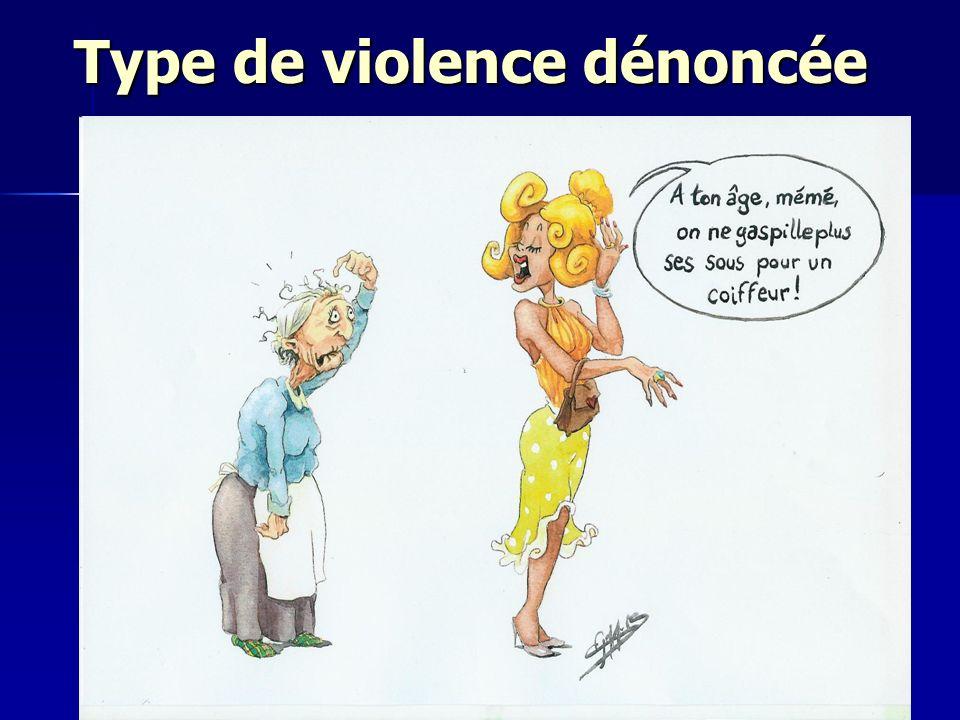 Type de violence dénoncée