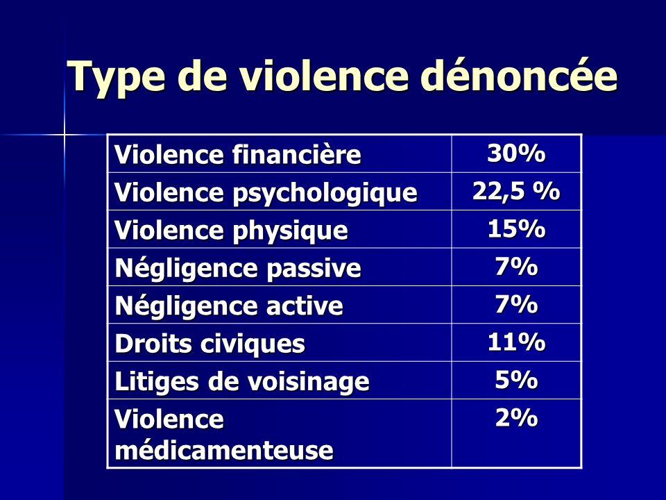 Violence financière 30% Violence psychologique 22,5 % Violence physique 15% Négligence passive 7% Négligence active 7% Droits civiques 11% Litiges de