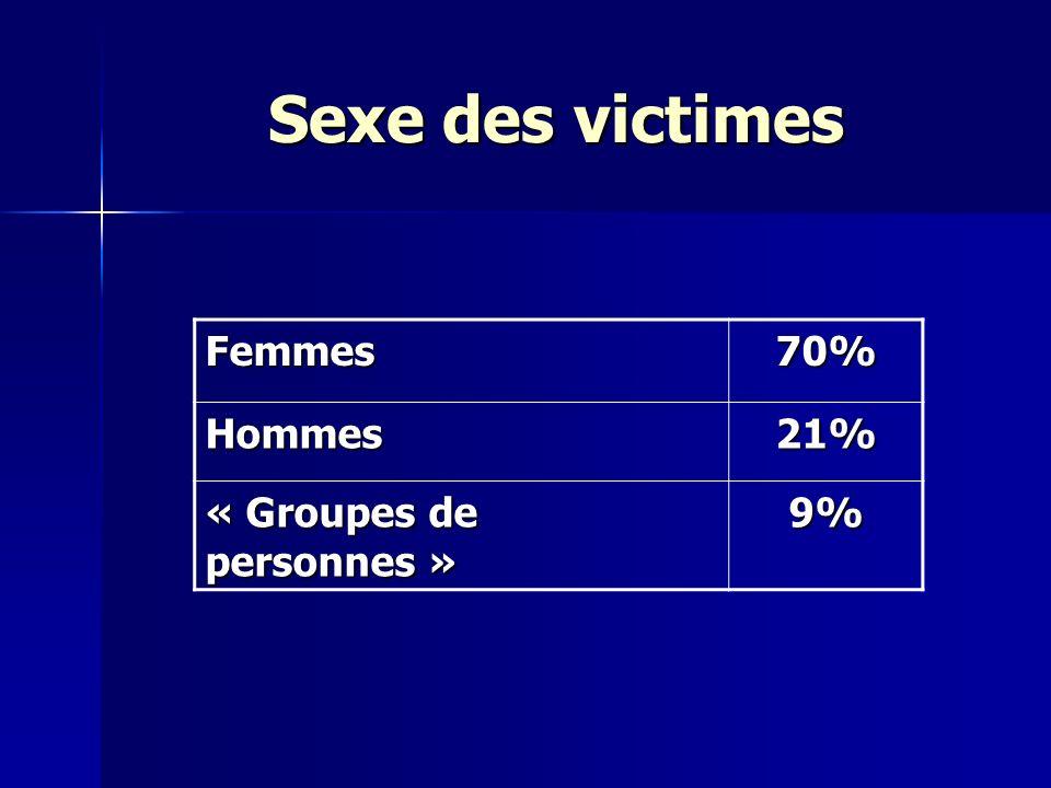 Sexe des victimes Femmes70% Hommes21% « Groupes de personnes » 9%