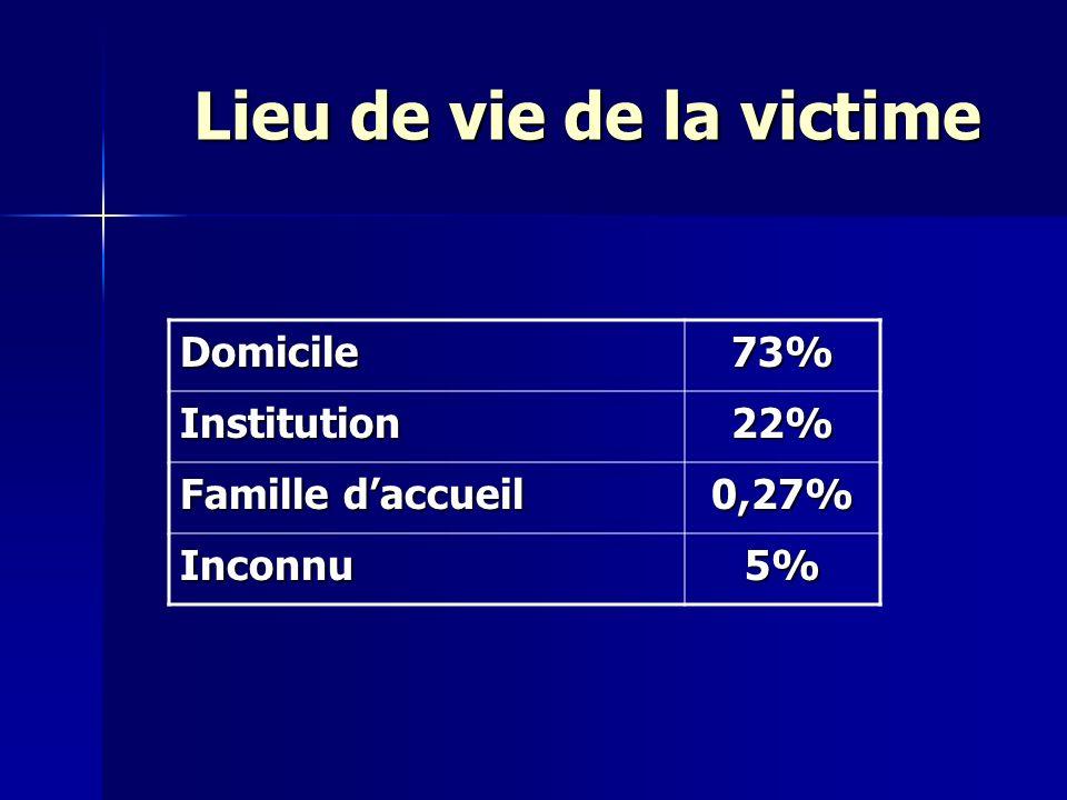 Lieu de vie de la victime Domicile73% Institution22% Famille daccueil 0,27% Inconnu5%