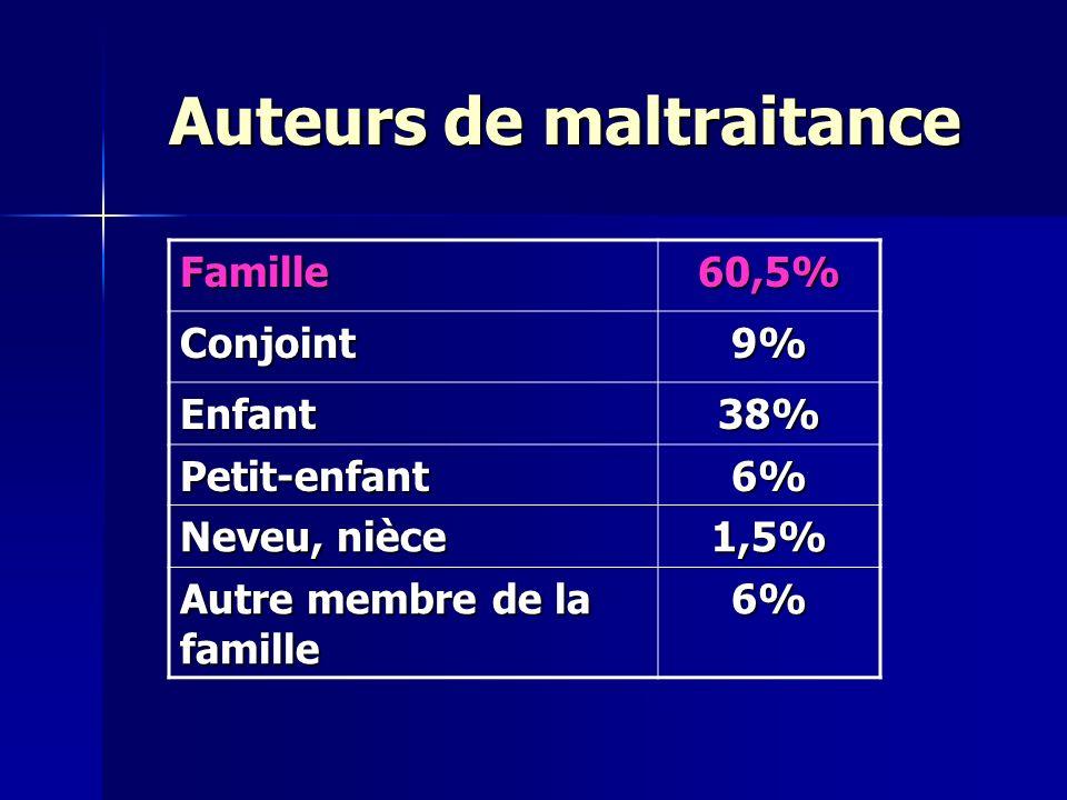 Auteurs de maltraitance Famille60,5% Conjoint9% Enfant38% Petit-enfant6% Neveu, nièce 1,5% Autre membre de la famille 6%