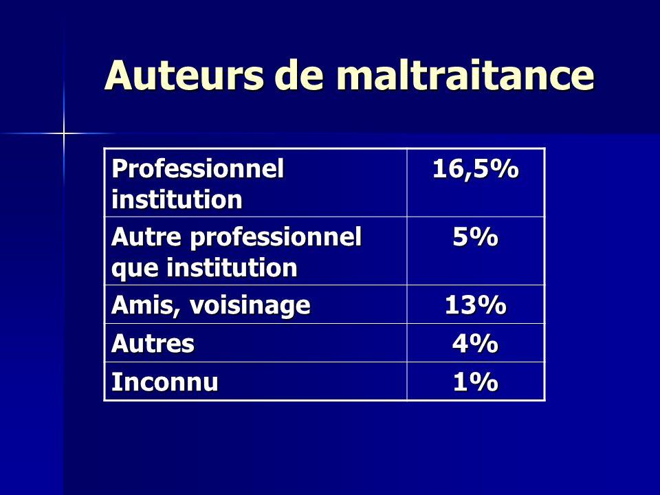 Auteurs de maltraitance Professionnel institution 16,5% Autre professionnel que institution 5% Amis, voisinage 13% Autres4% Inconnu1%
