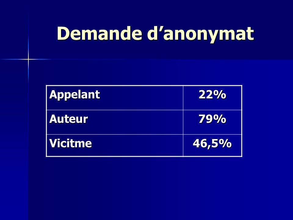 Demande danonymat Appelant22% Auteur79% Vicitme46,5%