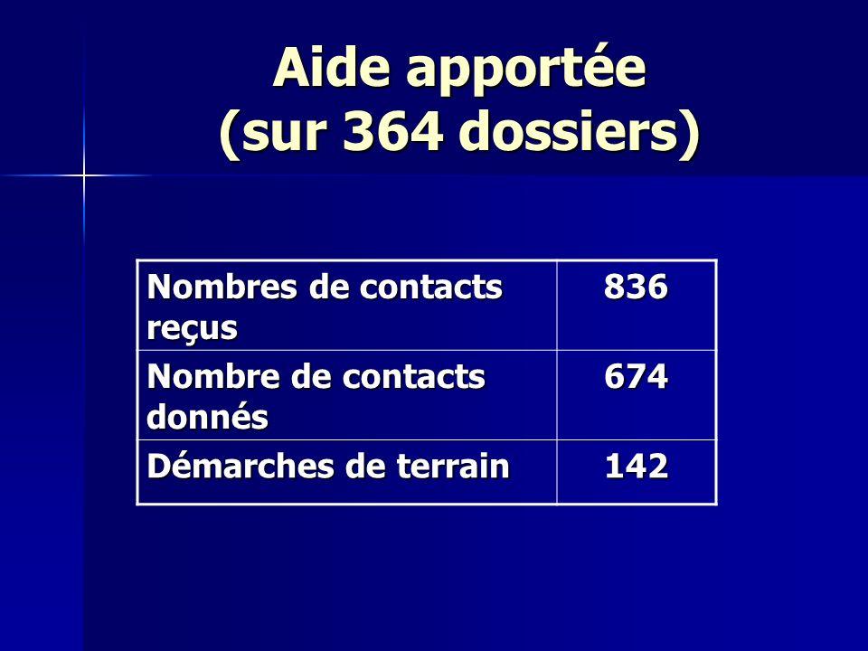 Aide apportée (sur 364 dossiers) Nombres de contacts reçus 836 Nombre de contacts donnés 674 Démarches de terrain 142