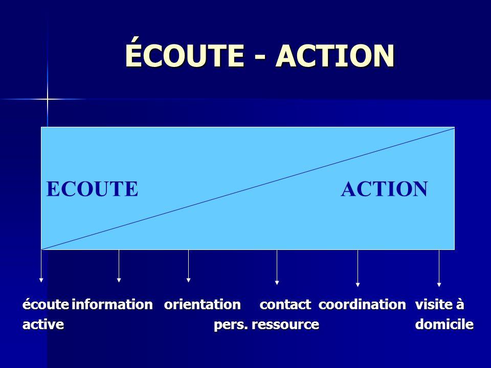 ÉCOUTE - ACTION écouteinformation orientation contact coordinationvisite à active pers. ressourcedomicile ECOUTEACTION