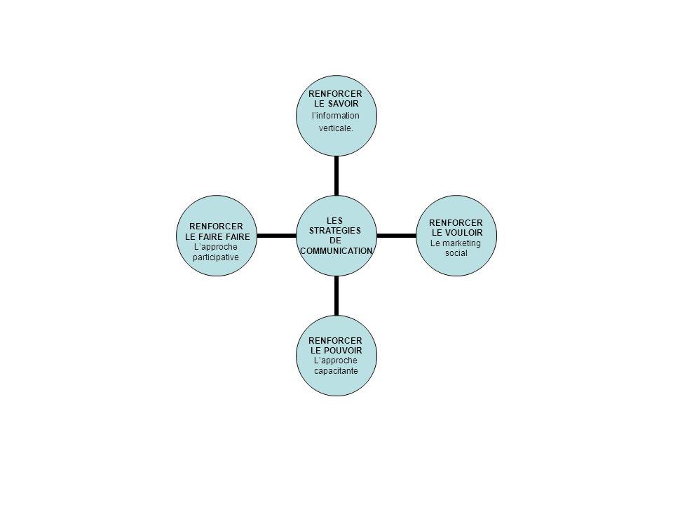 Renforcer limpact du théâtre pour le développement Dans ce sens lATB développe et diversifie les formes daccompagnement des troupes membres du réseau des partenaires afin de renforcer la formation continue des membres dont le renouvellement des acteurs est régulier; offrir aux troupes de nouvelles directions de recherches artistiques afin de renouveler régulièrement la pratique du théâtre forum et prévenir les risques de routinisation et de sclérose;