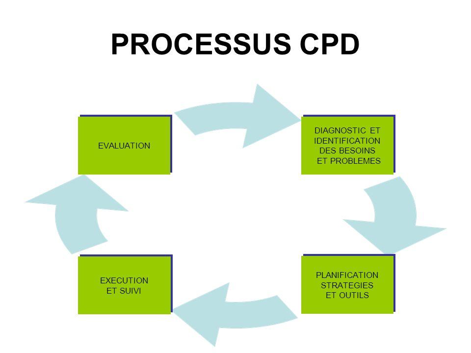 PROCESSUS CPD DIAGNOSTIC ET IDENTIFICATION DES BESOINS ET PROBLEMES PLANIFICATION STRATEGIES ET OUTILS EXECUTION ET SUIVI EVALUATION