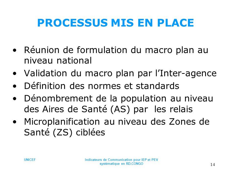 UNICEFIndicateurs de Communication pour IEP et PEV systématique en RD.CONGO 14 PROCESSUS MIS EN PLACE Réunion de formulation du macro plan au niveau n