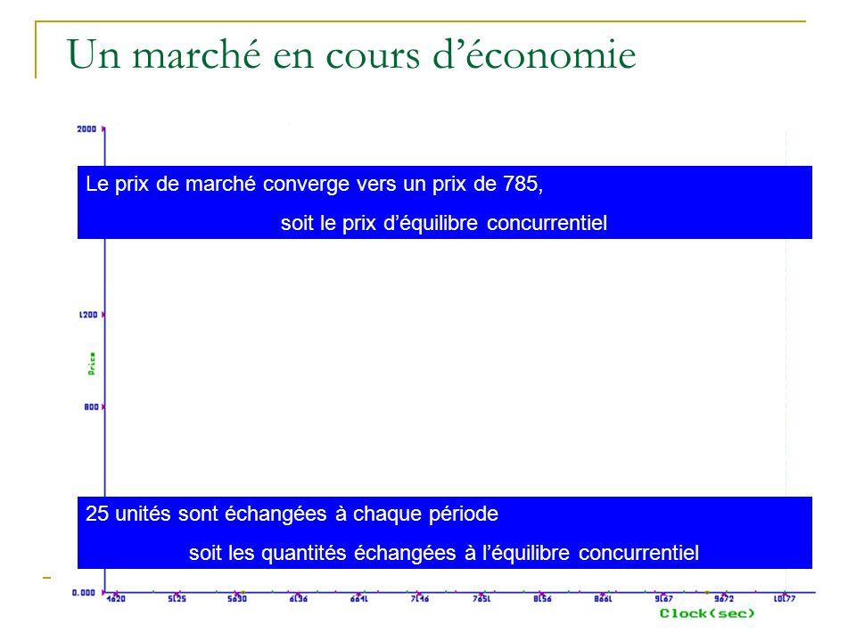 Un marché en cours déconomie Le prix de marché converge vers un prix de 785, soit le prix déquilibre concurrentiel 25 unités sont échangées à chaque p