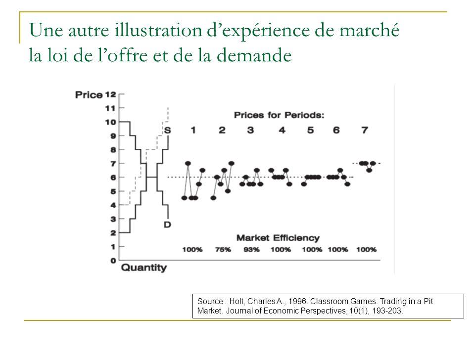 Une autre illustration dexpérience de marché la loi de loffre et de la demande Source : Holt, Charles A., 1996. Classroom Games: Trading in a Pit Mark