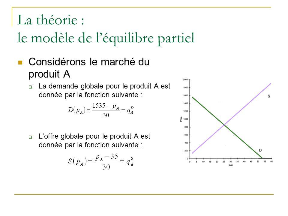 La théorie : le modèle de léquilibre partiel Considérons le marché du produit A La demande globale pour le produit A est donnée par la fonction suivan