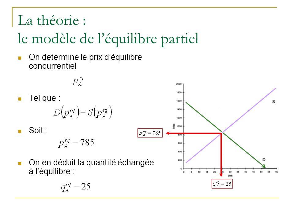La théorie : le modèle de léquilibre partiel On détermine le prix déquilibre concurrentiel Tel que : Soit : On en déduit la quantité échangée à léquil