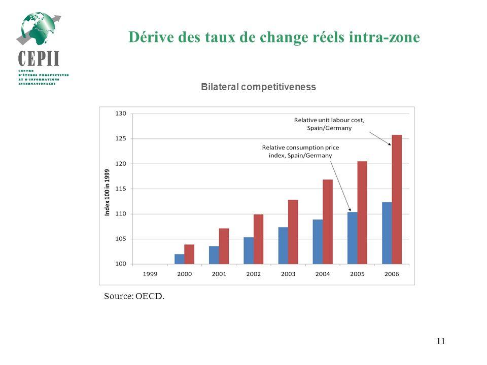 11 Dérive des taux de change réels intra-zone Source: OECD. Bilateral competitiveness