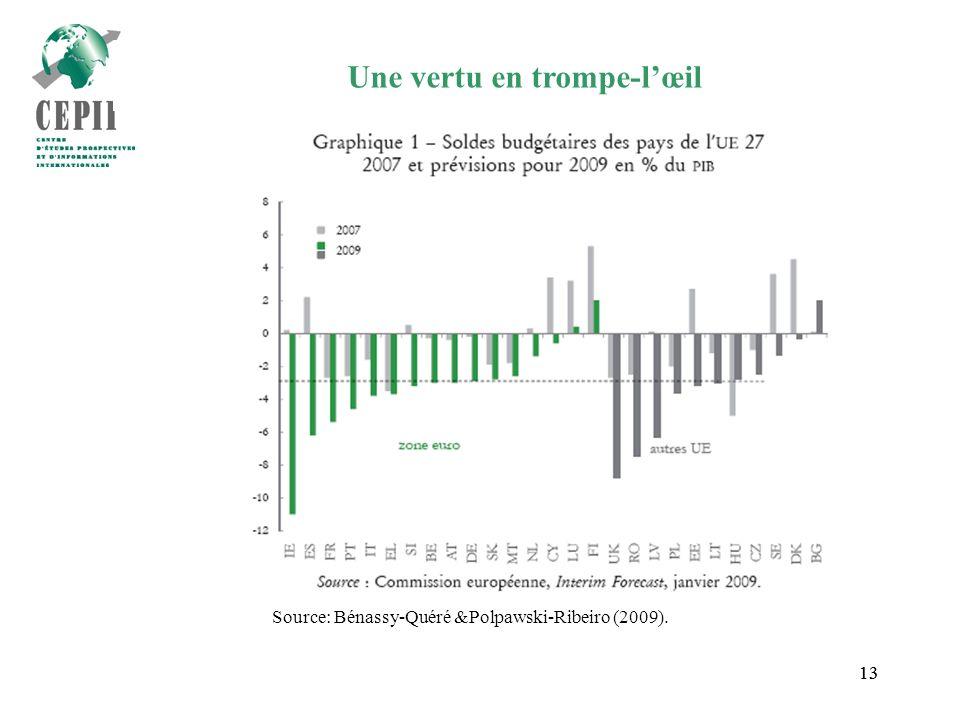 13 Une vertu en trompe-lœil Source: Bénassy-Quéré &Polpawski-Ribeiro (2009).