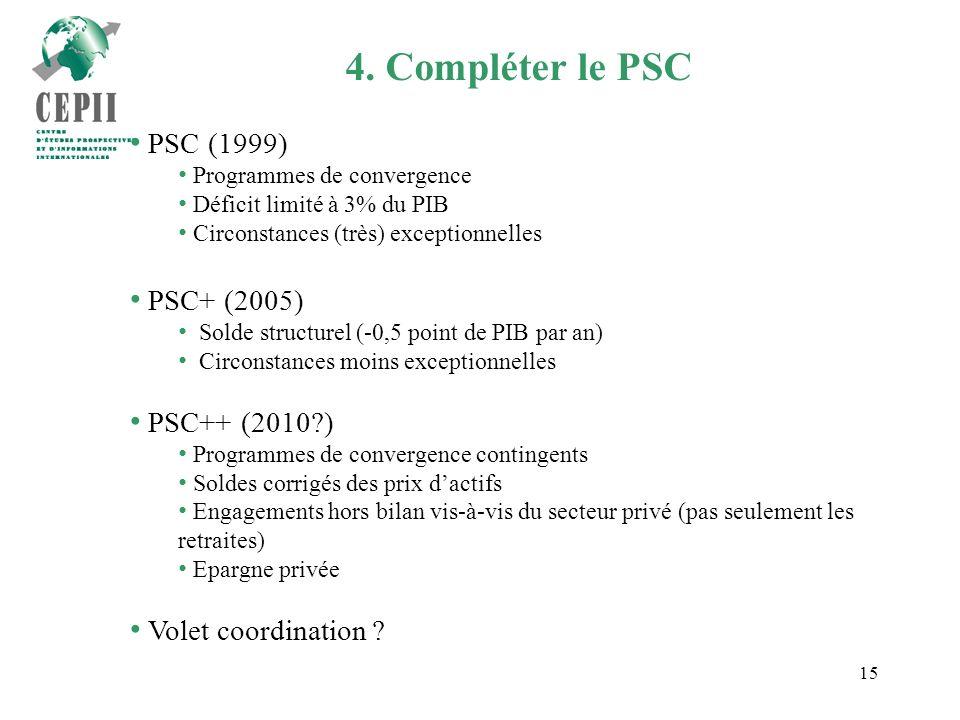 15 4. Compléter le PSC PSC (1999) Programmes de convergence Déficit limité à 3% du PIB Circonstances (très) exceptionnelles PSC+ (2005) Solde structur
