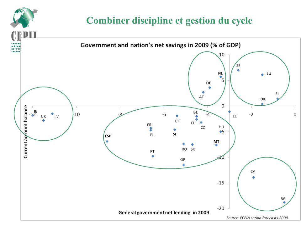 16 Combiner discipline et gestion du cycle
