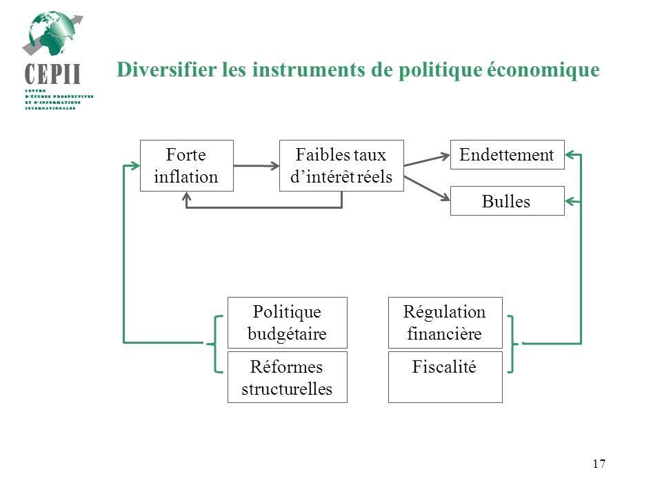 17 Diversifier les instruments de politique économique Forte inflation Faibles taux dintérêt réels Endettement Bulles Fiscalité Régulation financière Politique budgétaire Réformes structurelles