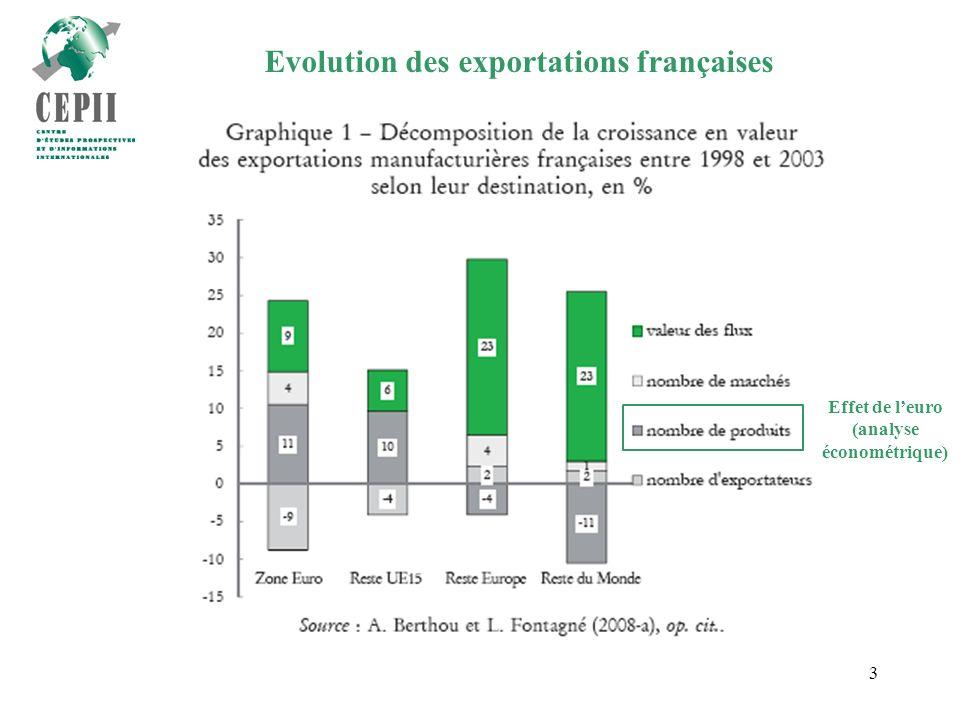 3 Evolution des exportations françaises Effet de leuro (analyse économétrique)