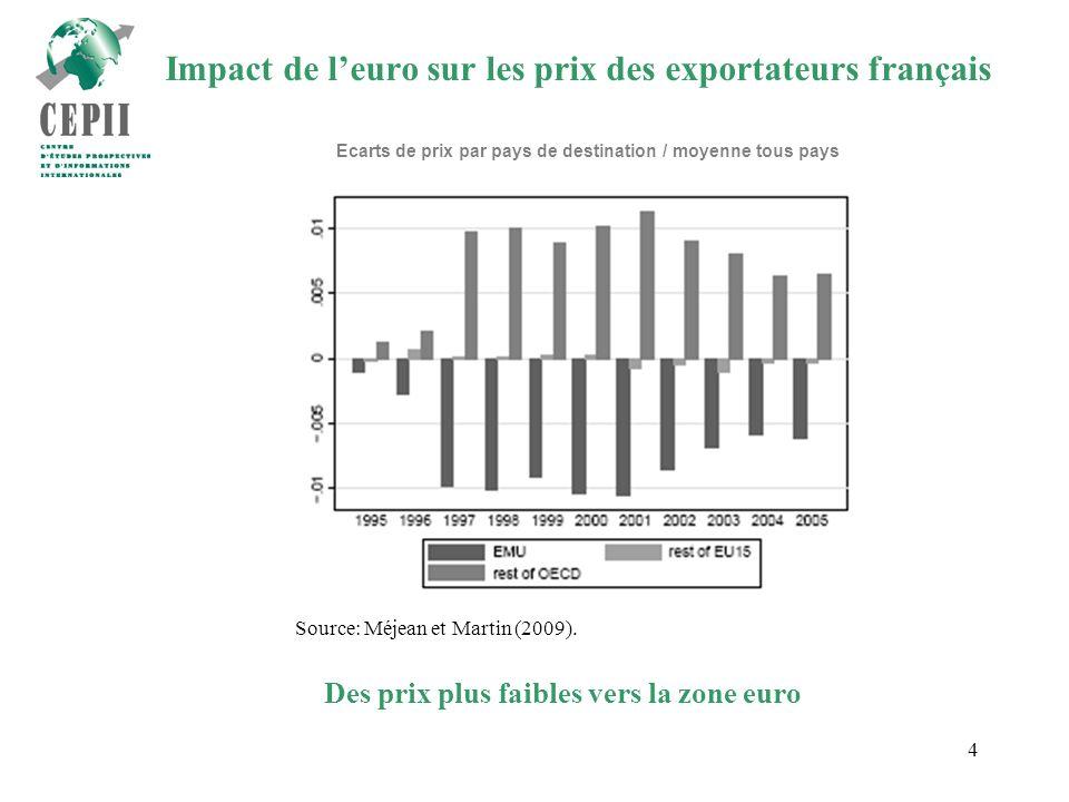 5 Impact de leuro sur les prix des exportateurs français Source: Méjean et Martin (2009).