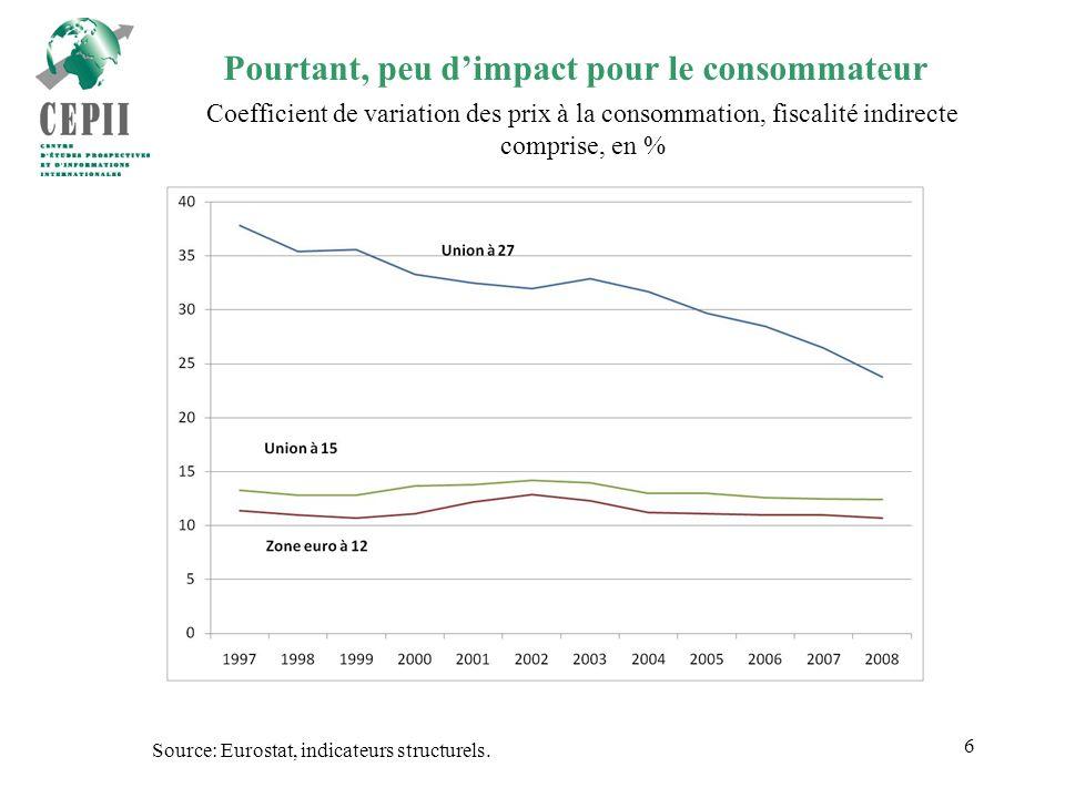 6 Pourtant, peu dimpact pour le consommateur Coefficient de variation des prix à la consommation, fiscalité indirecte comprise, en % Source: Eurostat, indicateurs structurels.