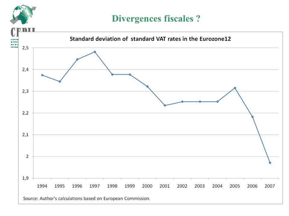 7 Divergences fiscales