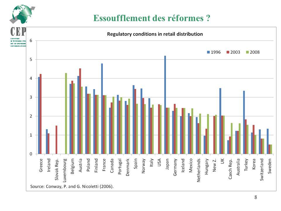8 Essoufflement des réformes ?