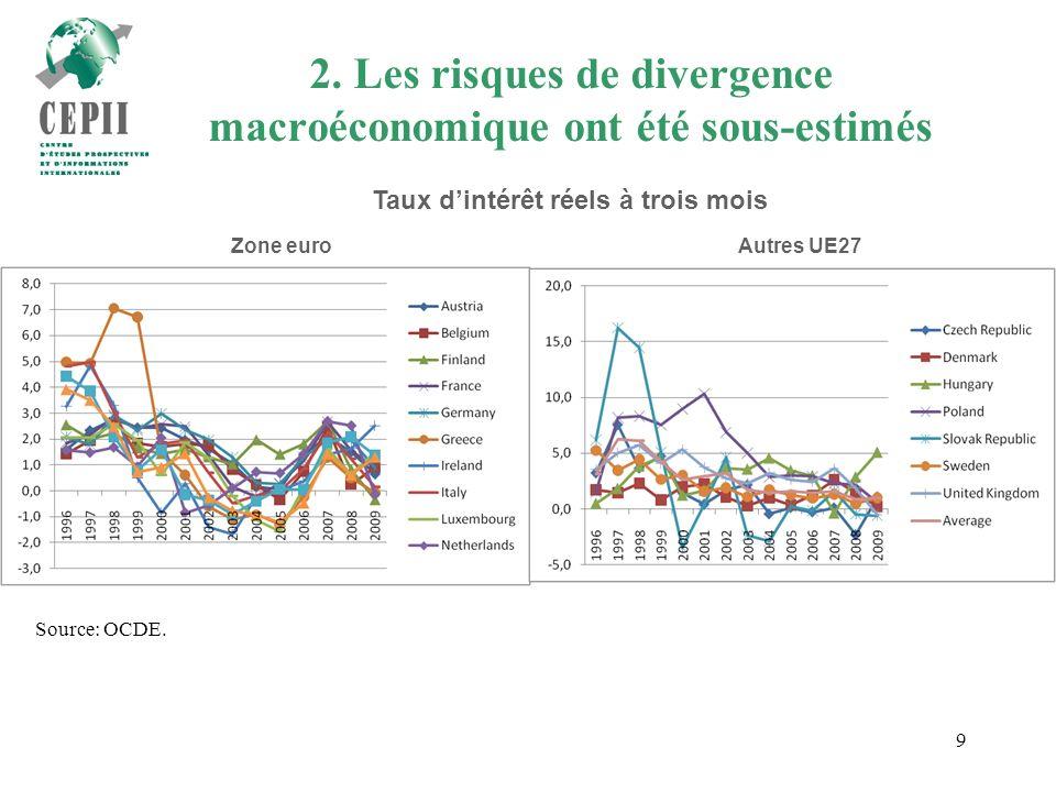 9 Source: OCDE. Zone euroAutres UE27 2.
