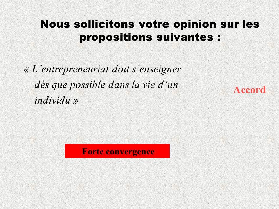 Nous sollicitons votre opinion sur les propositions suivantes : « Lentrepreneuriat doit senseigner dès que possible dans la vie dun individu » Accord Forte convergence
