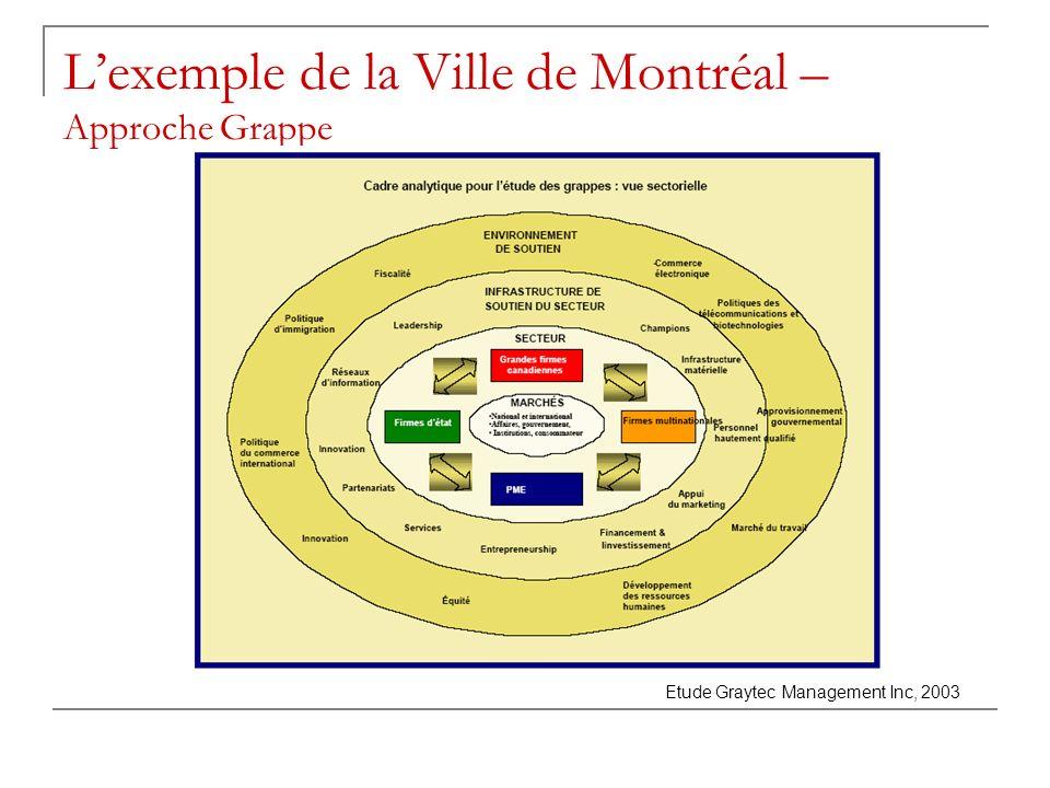 Lexemple de la Ville de Montréal – Approche Grappe Etude Graytec Management Inc, 2003