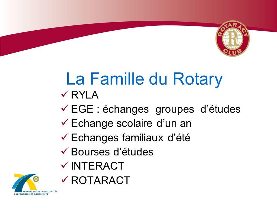 Le Rotaract ROTARy dans lACTion 18-30 ans - Hommes & femmes Activité associative Une devise : « LAmitié par le Service » Le but : entreprendre des actions variées et développer des liens damitié