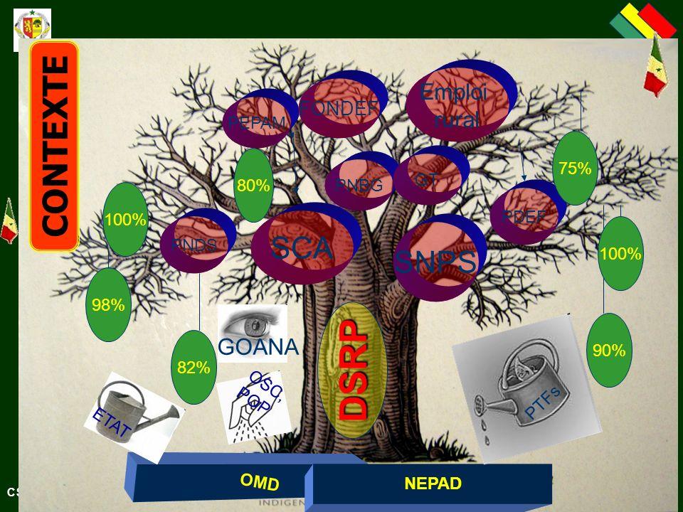 OMD SCA DSRP NEPAD SNPS PNBG PNDS PDEF PEPAM GT 90% 75% 100% 98% 82% 80% 100% PTFs ETAT OSC, POP FONDEF Emploi rural CONTEXTE GOANA