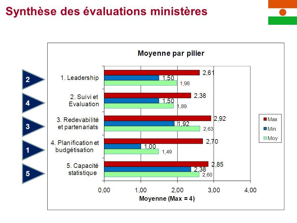 Synthèse des évaluations ministères 1 2 4 3 5