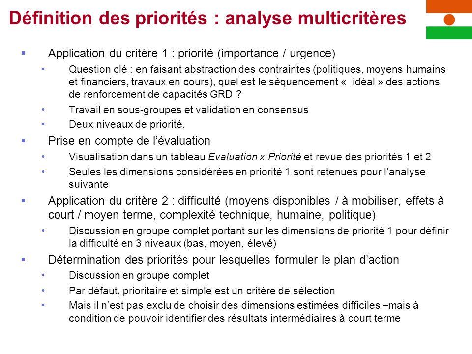 Application du critère 1 : priorité (importance / urgence) Question clé : en faisant abstraction des contraintes (politiques, moyens humains et financ