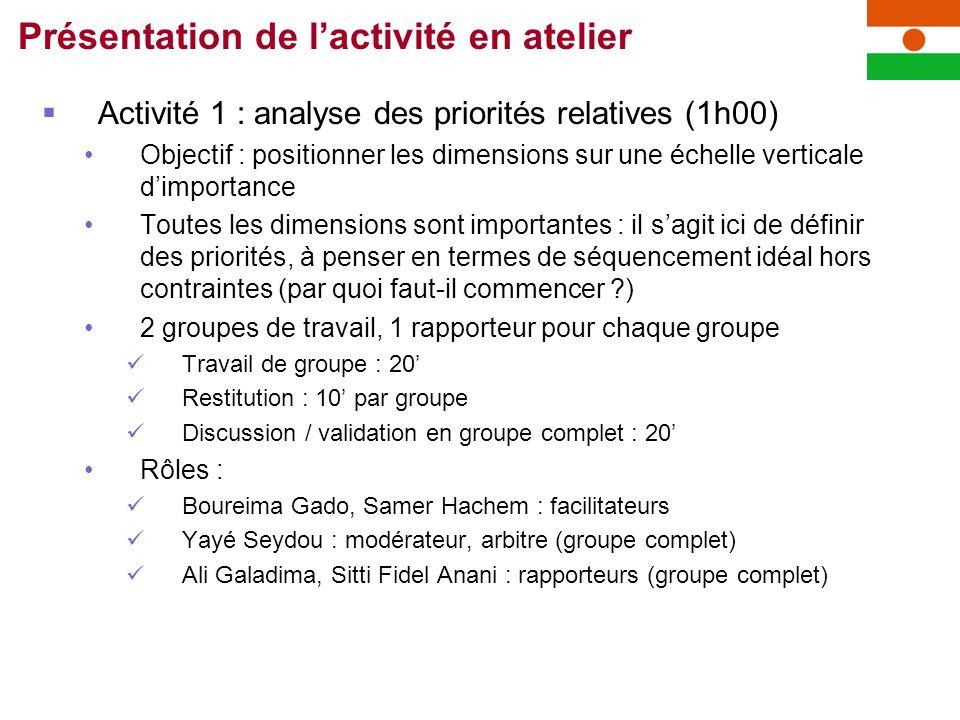 Activité 1 : analyse des priorités relatives (1h00) Objectif : positionner les dimensions sur une échelle verticale dimportance Toutes les dimensions sont importantes : il sagit ici de définir des priorités, à penser en termes de séquencement idéal hors contraintes (par quoi faut-il commencer ) 2 groupes de travail, 1 rapporteur pour chaque groupe Travail de groupe : 20 Restitution : 10 par groupe Discussion / validation en groupe complet : 20 Rôles : Boureima Gado, Samer Hachem : facilitateurs Yayé Seydou : modérateur, arbitre (groupe complet) Ali Galadima, Sitti Fidel Anani : rapporteurs (groupe complet) Présentation de lactivité en atelier