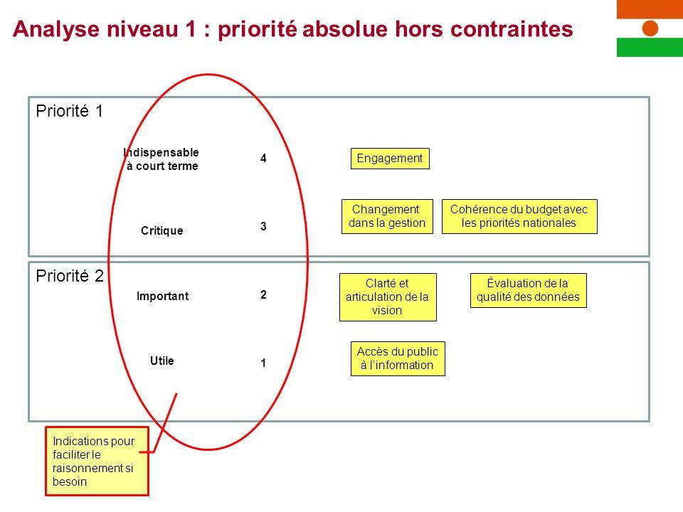 Priorité 2 Priorité 1 Cohérence du budget avec les priorités nationales Changement dans la gestion Accès du public à linformation Évaluation de la qua
