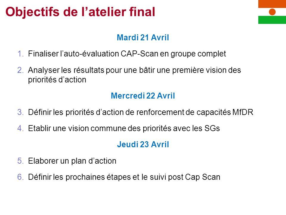 Mardi 21 Avril 1.Finaliser lauto-évaluation CAP-Scan en groupe complet 2.Analyser les résultats pour une bâtir une première vision des priorités dacti