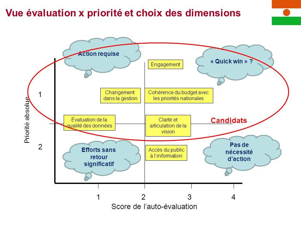 4321 1 2 Score de lauto-évaluation Priorité absolue Vue évaluation x priorité et choix des dimensions Accès du public à linformation Évaluation de la