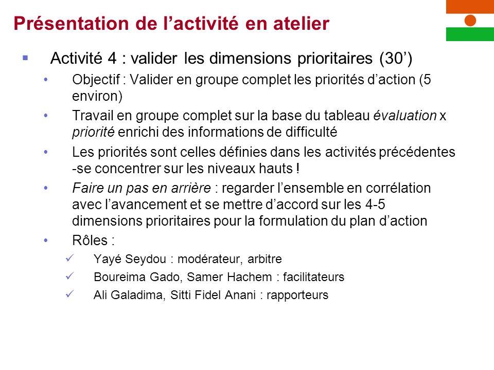 Activité 4 : valider les dimensions prioritaires (30) Objectif : Valider en groupe complet les priorités daction (5 environ) Travail en groupe complet