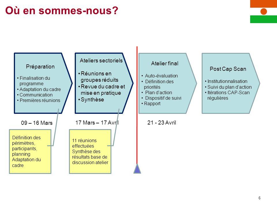 Où en sommes-nous? 6 Préparation Finalisation du programme Adaptation du cadre Communication Premières réunions Ateliers sectoriels Réunions en groupe