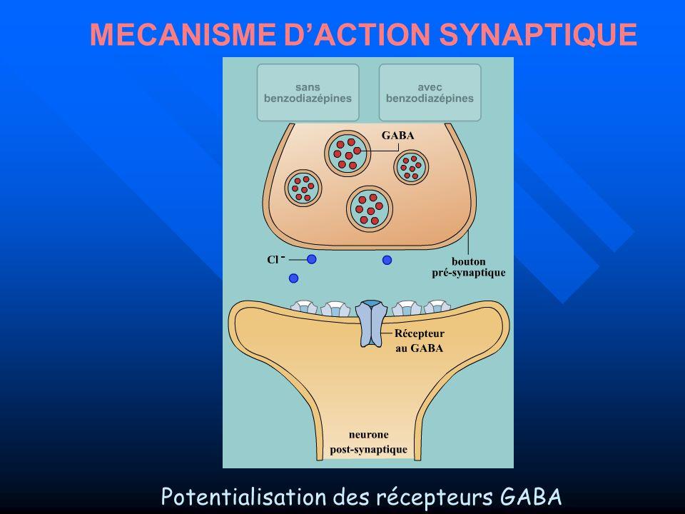 Conférence de Consensus (4) HAS - Octobre 2007 (www.has-sante.fr) Echelle ECAB Echelle cognitive dattachement aux benzodiazépines Si Score 6 Dépendance hautement probable