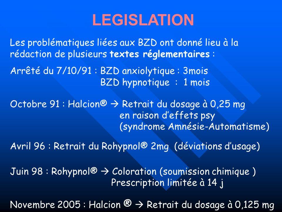 Arrêté du 7/10/91 : BZD anxiolytique : 3mois BZD hypnotique : 1 mois Avril 96 : Retrait du Rohypnol® 2mg (déviations dusage) Juin 98 : Rohypnol® Color