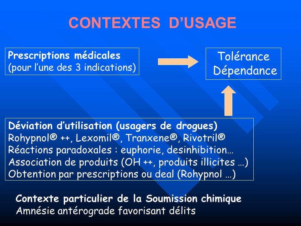 Déviation dutilisation (usagers de drogues) Rohypnol® ++, Lexomil®, Tranxene®, Rivotril® Réactions paradoxales : euphorie, desinhibition… Association