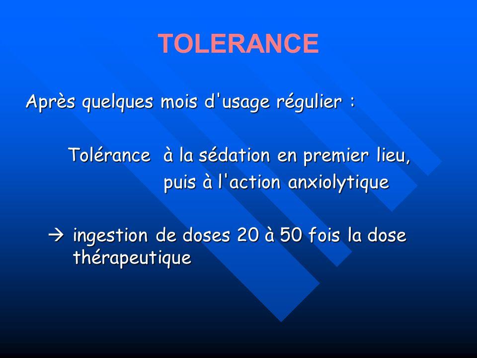 Chez environ 1/3 des utilisateurs chroniques de BZD larrêt brutal même à posologie normale peut induire un syndrome de sevrage Facteurs de risque de dépendance et sévérité du sevrage : - dose moyenne >> dose thérapeutique - BZD de demi-vie courte (Triazolam, Alprazolam …) - ancienneté de la consommation -Surconsommation dalcool - Existence dune anxiété / dépression associée PHARMACODEPENDANCE