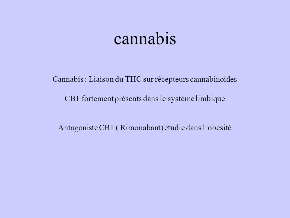 cannabis Cannabis : Liaison du THC sur récepteurs cannabinoides CB1 fortement présents dans le système limbique Antagoniste CB1 ( Rimonabant) étudié d