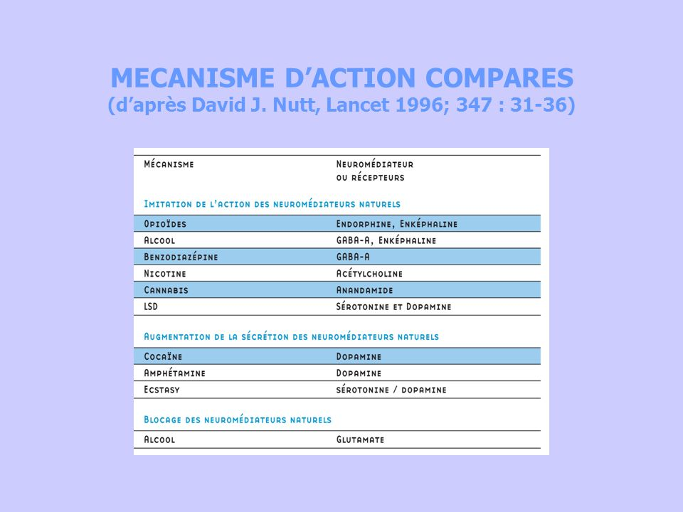 MECANISME DACTION COMPARES (daprès David J. Nutt, Lancet 1996; 347 : 31-36)