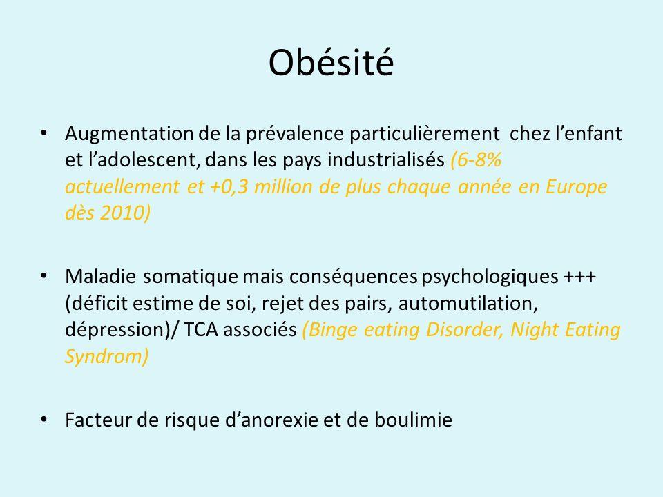 Obésité Augmentation de la prévalence particulièrement chez lenfant et ladolescent, dans les pays industrialisés (6-8% actuellement et +0,3 million de