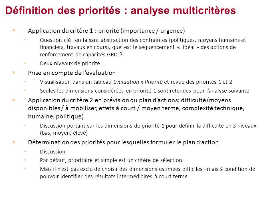 Application du critère 1 : priorité (importance / urgence) Question clé : en faisant abstraction des contraintes (politiques, moyens humains et financiers, travaux en cours), quel est le séquencement « idéal » des actions de renforcement de capacités GRD .