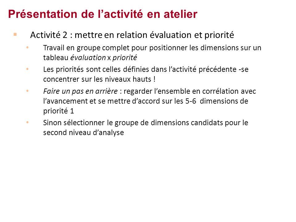 Activité 2 : mettre en relation évaluation et priorité Travail en groupe complet pour positionner les dimensions sur un tableau évaluation x priorité Les priorités sont celles définies dans lactivité précédente -se concentrer sur les niveaux hauts .
